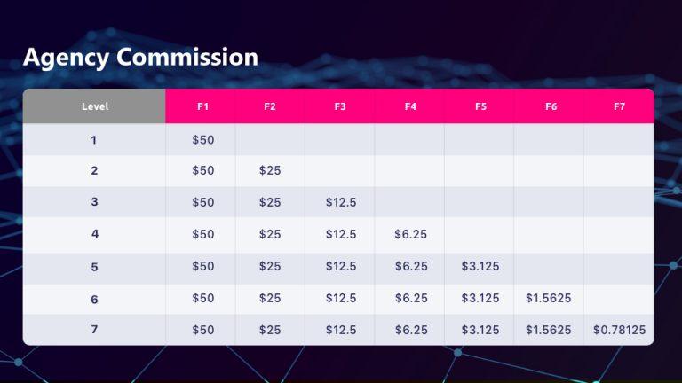 Kiếm tiền Wefinex bằng giới thiệu bạn bè (affiliate) hấp dẫn đến 50$/lượt là thế nào?